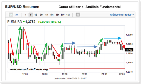 como utilizar analisis fundamental
